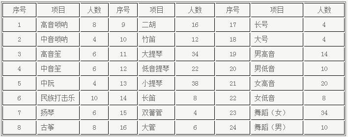 浙江大学2018年高水平艺术团招生简章