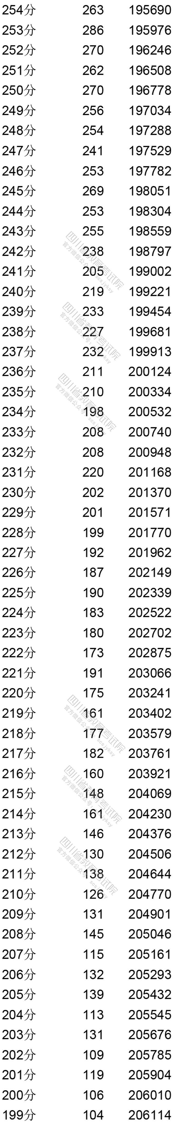 四川省高考网上报名_四川省2020年普通高考文科成绩分段统计表出炉!