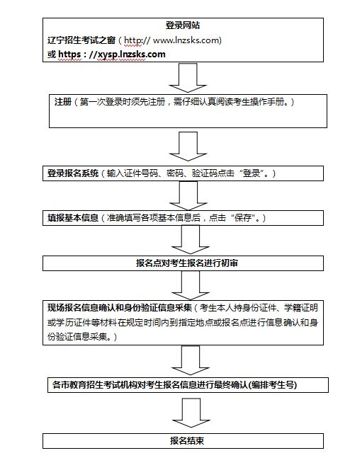 2021年辽宁省普通高中学业水平合格性考试报名流程.png