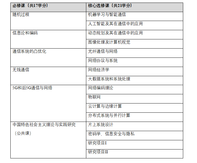 香港中文大学(深圳)通信工程硕士2021年招生简章